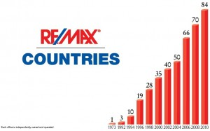 REMAX Global Expansion